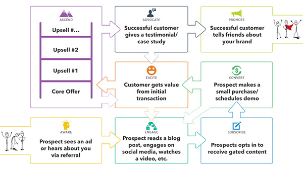 Community Customer Value Journey